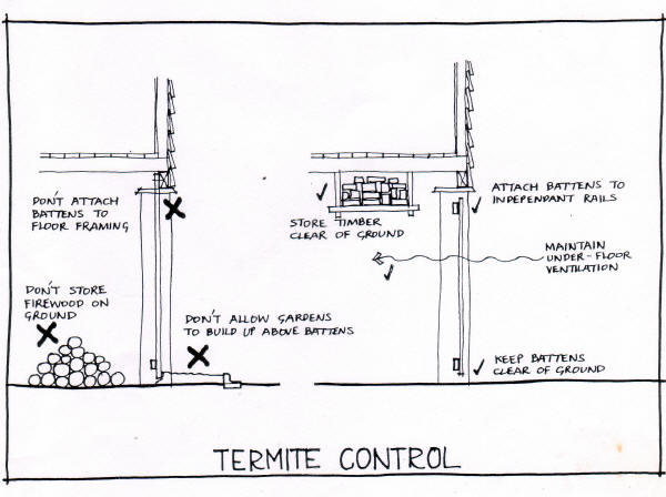 how to control termites